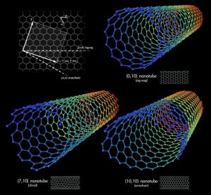 646px-types_of_carbon_nanotubes