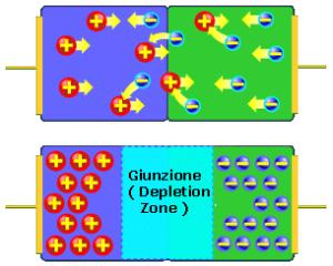 Le cariche negative e quelle positive che vengono a contatto nella giunzione tra la P-region e la N-region e formano una zona in cui nessun elettrone riesce più a passare