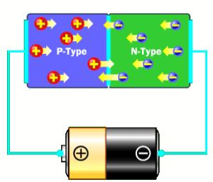 Una batteria collegata opportunamente ad un Led fa si che le cariche negative nella depletion zone si liberino e di fatto annullano la barriera tra le due regioni