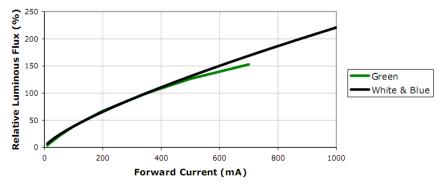 Grafico relativo al rapporto fra corrente di pilotaggio e flusso luminoso dei LED CREE XR-E