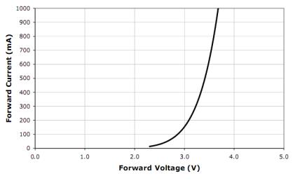 Grafico relativo al rapporto fra corrente di pilotaggio e voltaggio dei LED CREE XR-E