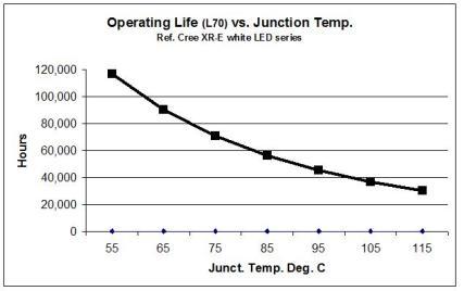 Grafico relativo al rapporto fra temperatura di giunzione e vita media dei LED CREE XR-E