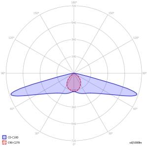 esempio - curva