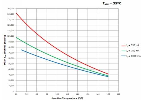Grafico rapporto durata vita- temperatura giunzione 2