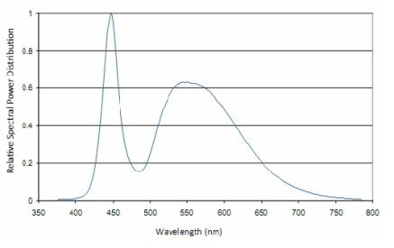 Spettro di emissione tipico di un LED a luce bianca