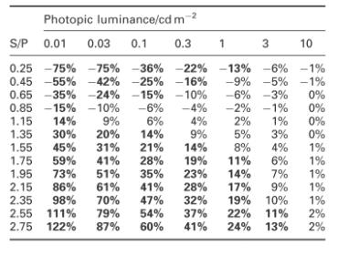 Tabella di visibilità mesoscopica in percentuale