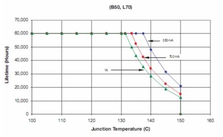 Grafico rapporto durata vita- temperatura giunzione 1