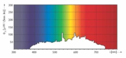 Spettro di una lampada ad alogenuri metallici
