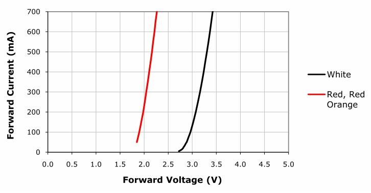 Illuminazione stradale a LED - 1^ parte redux (6/6)