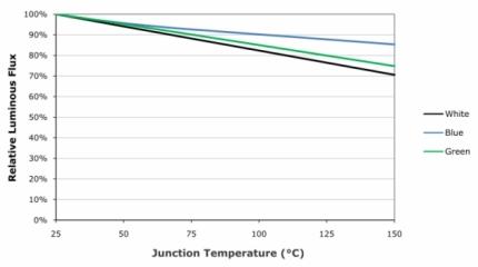 Grafico flusso luminoso - temperatura di giunzione