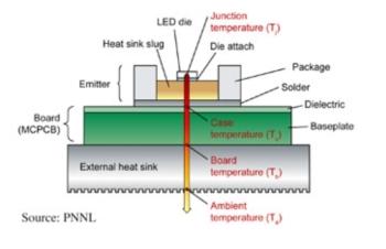 Schema temperatura