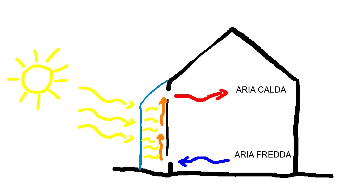 Peter eisenman architettura ingegneria arte for Serra solare